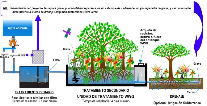 WWG - Tecnologia & Conformidad Legal